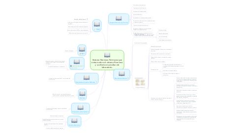 Mind Map: Sistema Nervioso Fármacos que actúan sobre el sistema Nervioso y su efecto en pruebas de laboratorio.