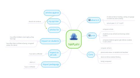 Mind Map: NAPLAN
