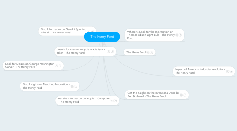 Mind Map: The Henry Ford