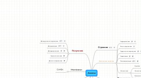 Mind Map: Алкены