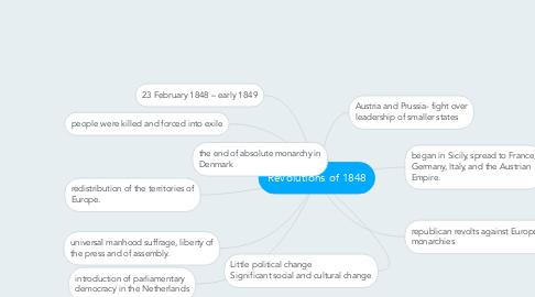 Revolutions Of 1848 Mindmeister Mind Map