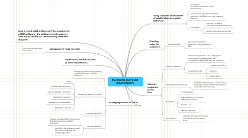 Mind Map: MANAGING CUSTOMER RELATIONSHIPS