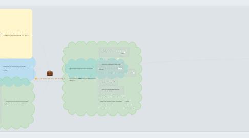 Mind Map: Сучані технології навчання
