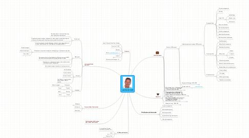 Mind Map: Lars Henrik Dahl