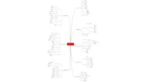 Mind Map: Social Software v2
