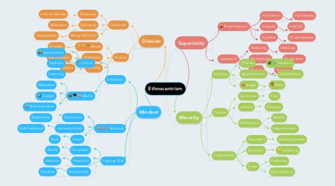 Mind Map: Ethnocentrism