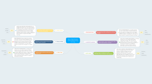 Mind Map: Bloom's Digital Taxonomy: Ways to support students' cognitive processes through technology