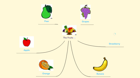 Mind Map: The Fruits