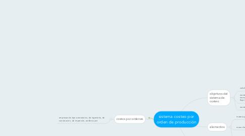 Mind Map: sistema costeo por orden de producción