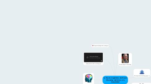 Mind Map: La Teoría Lingüística de Noam Chomsky: del Inicio a la Actualidad