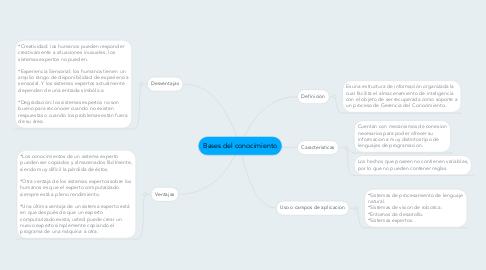 Mind Map: Bases del conocimiento