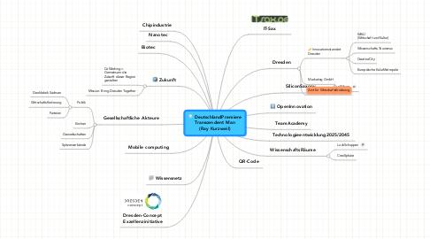 Mind Map: DeutschlandPremiere Transcendent Man (Ray Kurzweil)