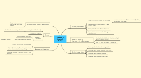 Mind Map: Erasmus in Istanbul, Turkey
