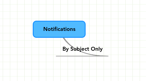 Mind Map: Notifications