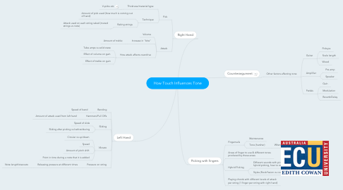 Mind Map: How Touch Influences Tone