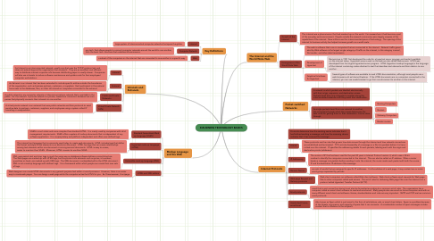 Mind Map: E-BUSINESS TECHNOLOGY BASICS