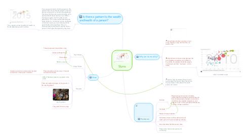 Mind Map: Slums