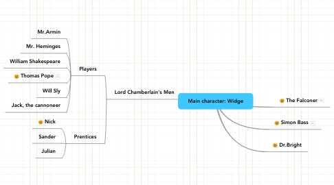 Mind Map: Main character: Widge