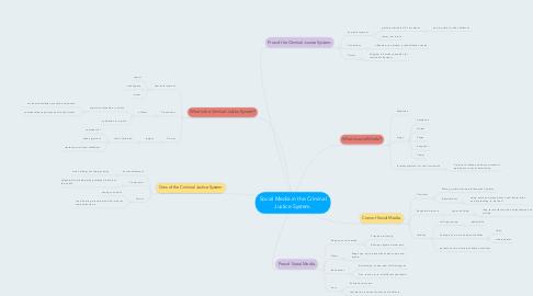 Mind Map: Social Media in the Criminal Justice System.