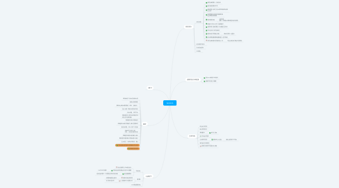Mind Map: WebOA