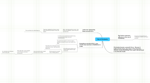 Mind Map: Rise of Christianity