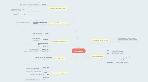 Mind Map: CH.2 Ebusiness Technology Basics