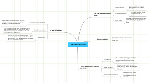 Mind Map: The Riseof Christianity