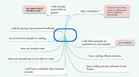 Mind Map: Code website