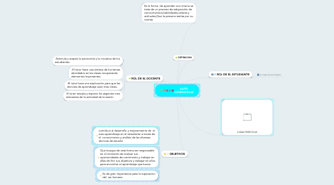 Mind Map: AUTO APRENDIZAJE