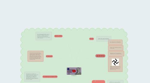 Mind Map: El Nazismo