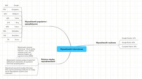 Mind Map: Wyszukiwarki internetowe