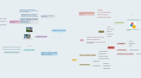 Mind Map: GESTIÓN DE LA PRODUCCIÓN