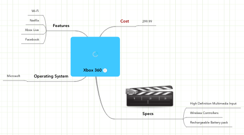Mind Map: Xbox 360