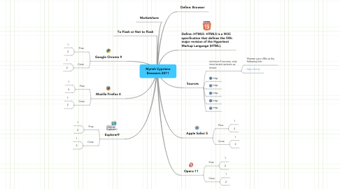 Mind Map: Myriah Cypriano