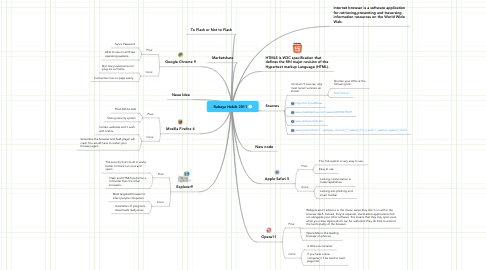 Mind Map: Rubaya Habib 2011