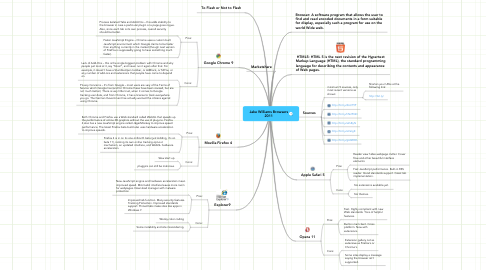 Mind Map: Jake Williams Browsers 2011