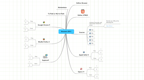 Mind Map: Browsers 2011