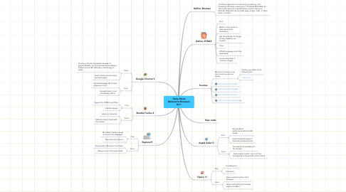 Mind Map: Daisy Marie Ballesteros Browsers 2011