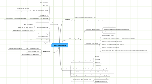 Mind Map: Merchant Directory