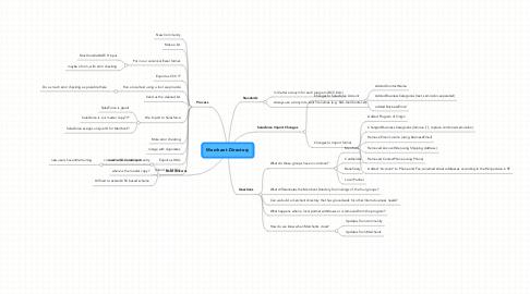 Mind Map: Merchant Directory