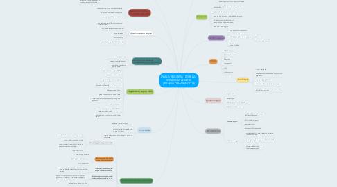 Mind Map: UPALA KRAJNIKA I ŽDRELA - SYNDROM ANGINE (TONSILLOPHARYNGITIS)