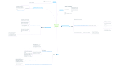Mind Map: Literature Review