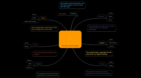 Mind Map: The Seven Learning Styles