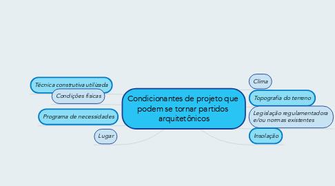 Mind Map: Condicionantes de projeto que  podem se tornar partidos  arquitetônicos