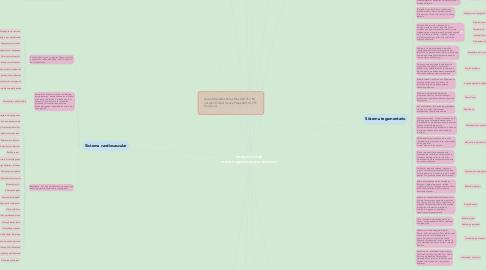 Mind Map: Integración de microorganismos por sistemas