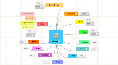 Mind Map: iGoogle