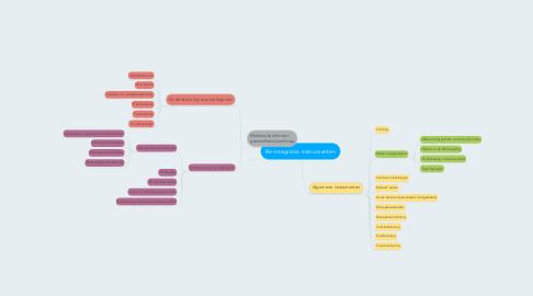 Mind Map: Re-integratie instrumenten