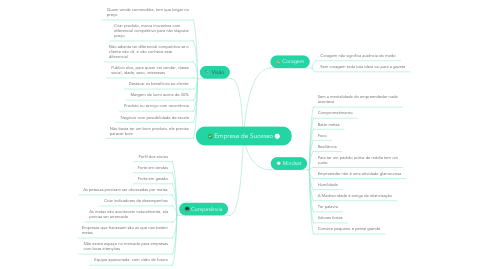 Mind Map: Empresa de Sucesso