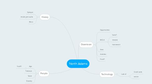 Mind Map: North Adams