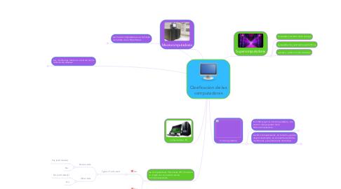 Mind Map: Clasificacion de las computadoras